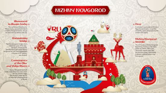 Official Look of Host Cities of World Cup 2018 in Russia - Nizhny Novgorod