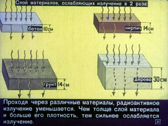 Soviet Filmstrip for Kids about Nuclear War Shelters in 1970, picture 31